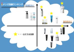 おすすめ洗顔料分布図